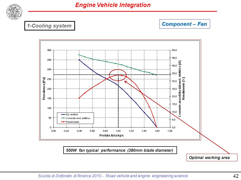 Engine Vehicle Integration Scuola di Dottorato di Ricerca 2010 - Road vehicle and engine engineering science 500W fan typical performance (380mm blade diameter) 1-Cooling system Component – Fan Optimal working area 42