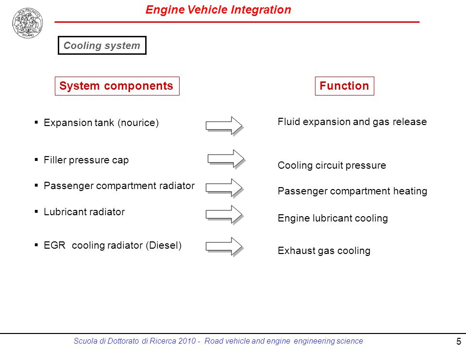 Engine Vehicle Integration Scuola di Dottorato di Ricerca 2010 - Road vehicle and engine engineering science Expansion tank (nourice) Filler pressure cap Passenger compartment radiator Lubricant radiator EGR cooling radiator (Diesel) Fluid expansion and gas release Cooling circuit pressure Passenger compartment heating Engine lubricant cooling Exhaust gas cooling System componentsFunction Cooling system 5