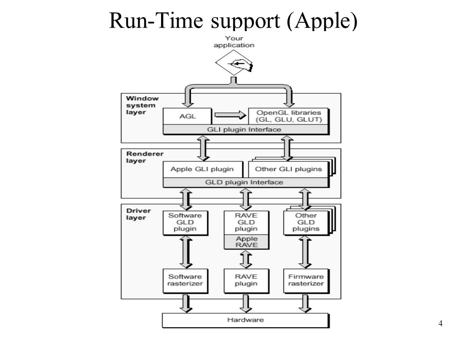 4 Run-Time support (Apple)
