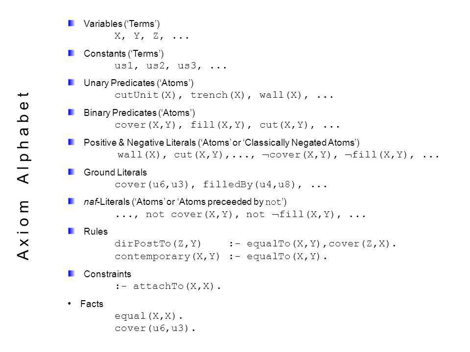 A x i o m A l p h a b e t Variables (Terms) X, Y, Z,...