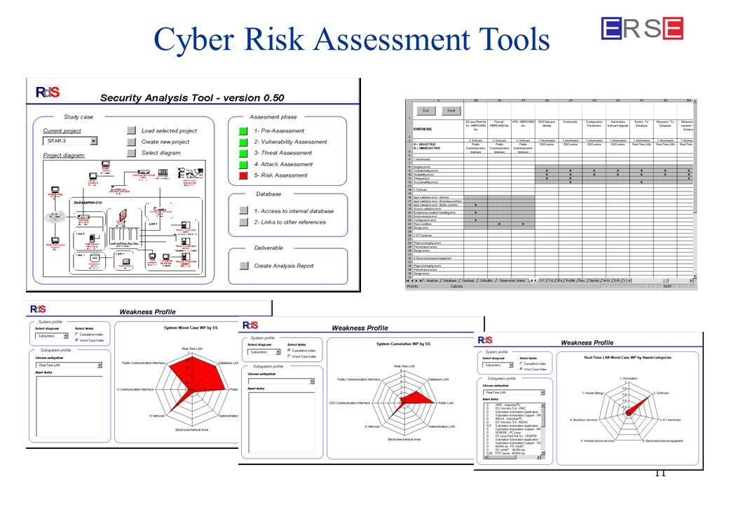 11 Cyber Risk Assessment Tools