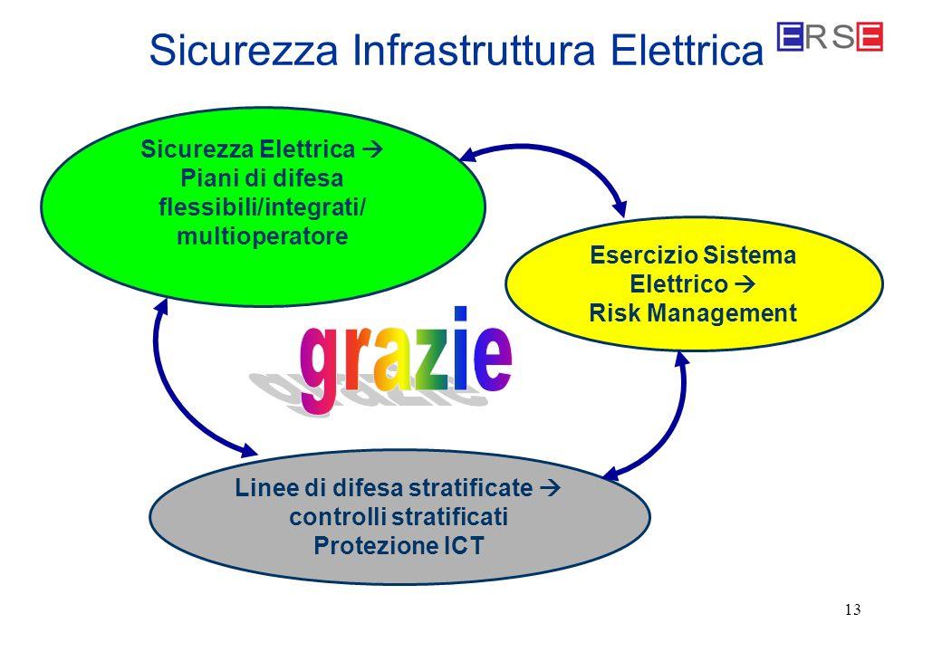 13 Sicurezza Elettrica Piani di difesa flessibili/integrati/ multioperatore Esercizio Sistema Elettrico Risk Management Linee di difesa stratificate c