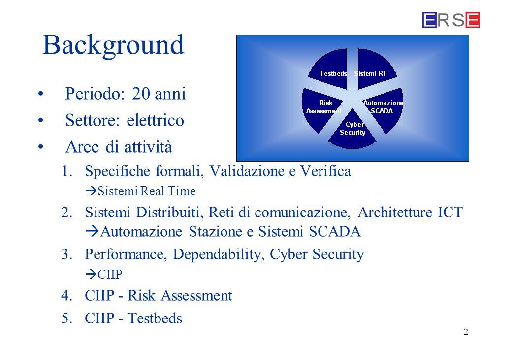2 Background Periodo: 20 anni Settore: elettrico Aree di attività 1.Specifiche formali, Validazione e Verifica Sistemi Real Time 2.Sistemi Distribuiti