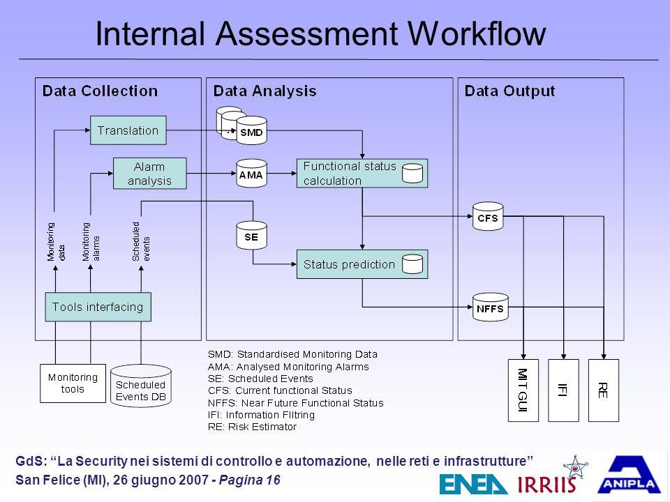 IRRIIS GdS: La Security nei sistemi di controllo e automazione, nelle reti e infrastrutture San Felice (MI), 26 giugno 2007 - Pagina 16 Internal Assessment Workflow