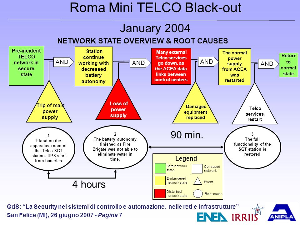 IRRIIS GdS: La Security nei sistemi di controllo e automazione, nelle reti e infrastrutture San Felice (MI), 26 giugno 2007 - Pagina 7 Roma Mini TELCO Black-out January 2004 Pre-incident TELCO network in secure state Station continue working with decreased battery autonomy Many external Telco services go down, as the ACEA data links between control centers The normal power supply from ACEA was restarted Return to normal state AND Trip of main power supply Loss of power supply Damaged equipment replaced Telco services restart AND NETWORK STATE OVERVIEW & ROOT CAUSES 1 Flood on the apparatus room of the Telco SGT station.