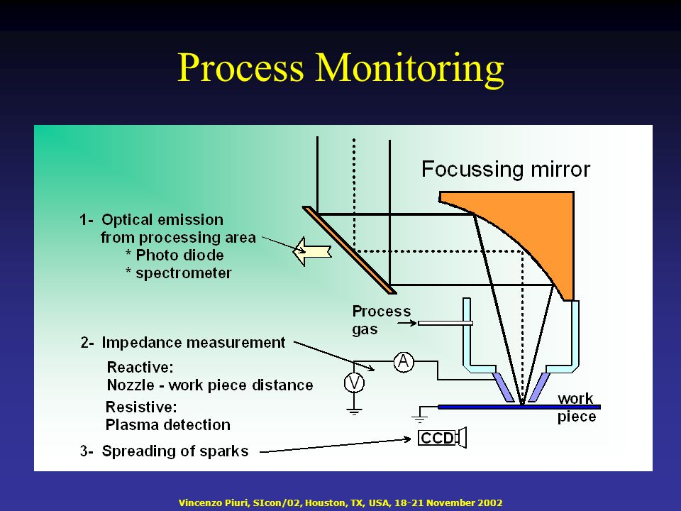 Vincenzo Piuri, SIcon/02, Houston, TX, USA, 18-21 November 2002 Process Monitoring