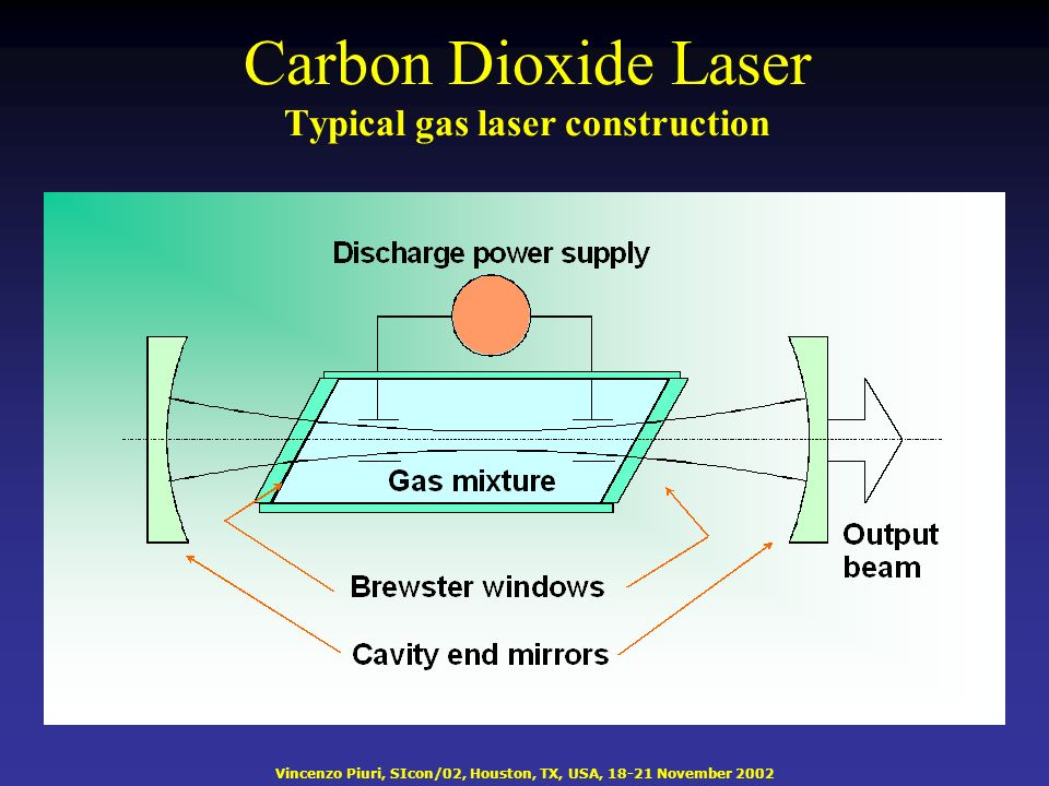 Vincenzo Piuri, SIcon/02, Houston, TX, USA, 18-21 November 2002 Carbon Dioxide Laser Typical gas laser construction