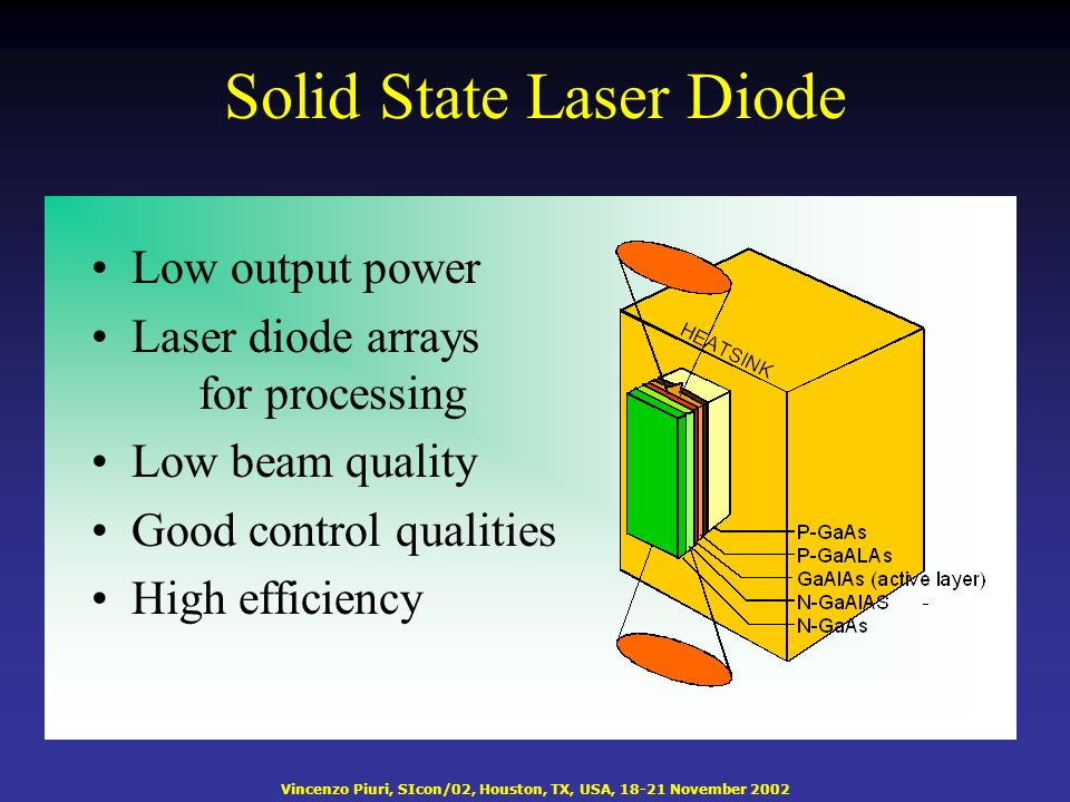Vincenzo Piuri, SIcon/02, Houston, TX, USA, 18-21 November 2002 Solid State Laser Diode Low output power Laser diode arrays for processing Low beam quality Good control qualities High efficiency