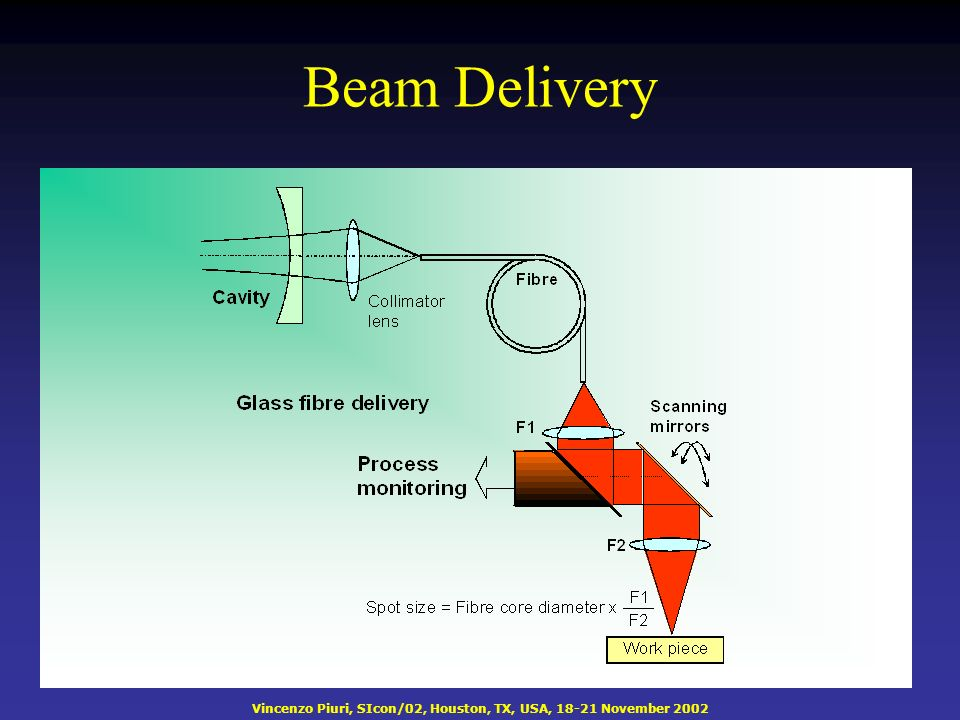 Vincenzo Piuri, SIcon/02, Houston, TX, USA, 18-21 November 2002 Beam Delivery