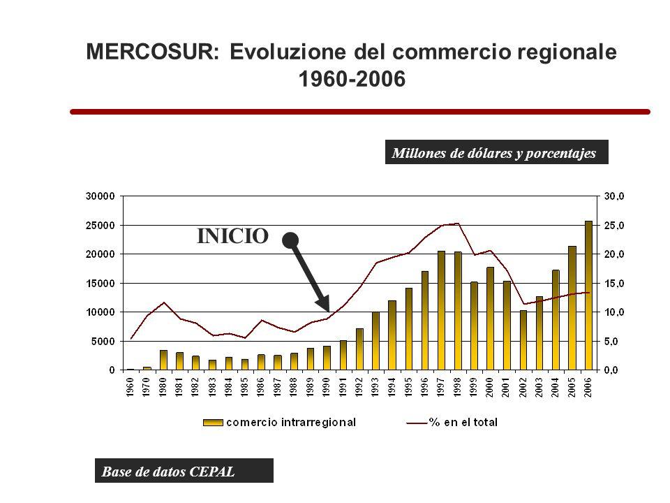 MERCOSUR: Evoluzione del commercio regionale 1960-2006 Base de datos CEPAL Millones de dólares y porcentajes INICIO
