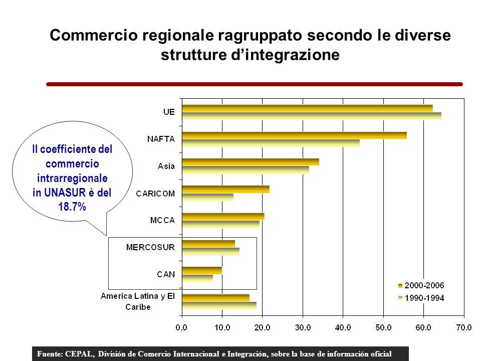 Commercio regionale ragruppato secondo le diverse strutture dintegrazione Fuente: CEPAL, División de Comercio Internacional e Integración, sobre la base de información oficial Il coefficiente del commercio intrarregionale in UNASUR è del 18.7%