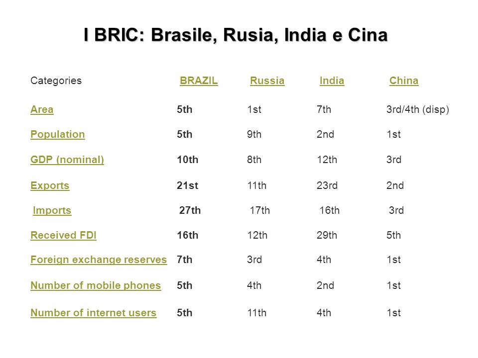 I BRIC: Brasile, Rusia, India e Cina Categories BRAZIL Russia India China Area5th1st7th3rd/4th (disp) Population5th9th2nd1st GDP (nominal)10th8th12th3rd Exports21st11th23rd2nd Imports27th17th16th3rd Received FDI16th12th29th5th Foreign exchange reserves7th3rd4th1st Number of mobile phones5th4th2nd1st Number of internet users5th11th4th1st
