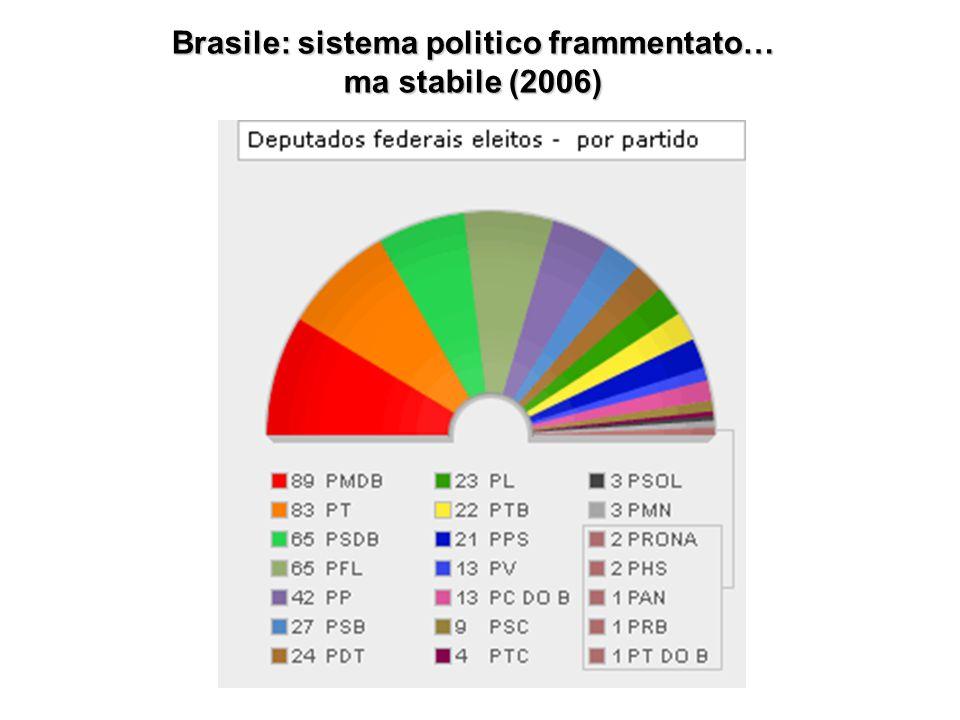 Brasile: sistema politico frammentato… ma stabile (2006)