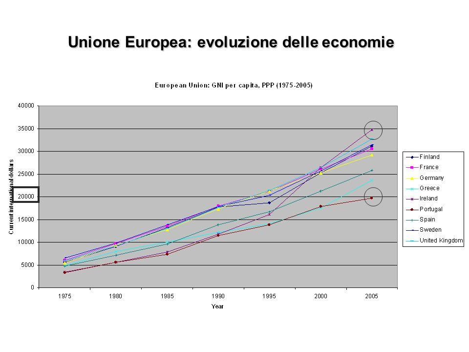 Unione Europea: evoluzione delle economie