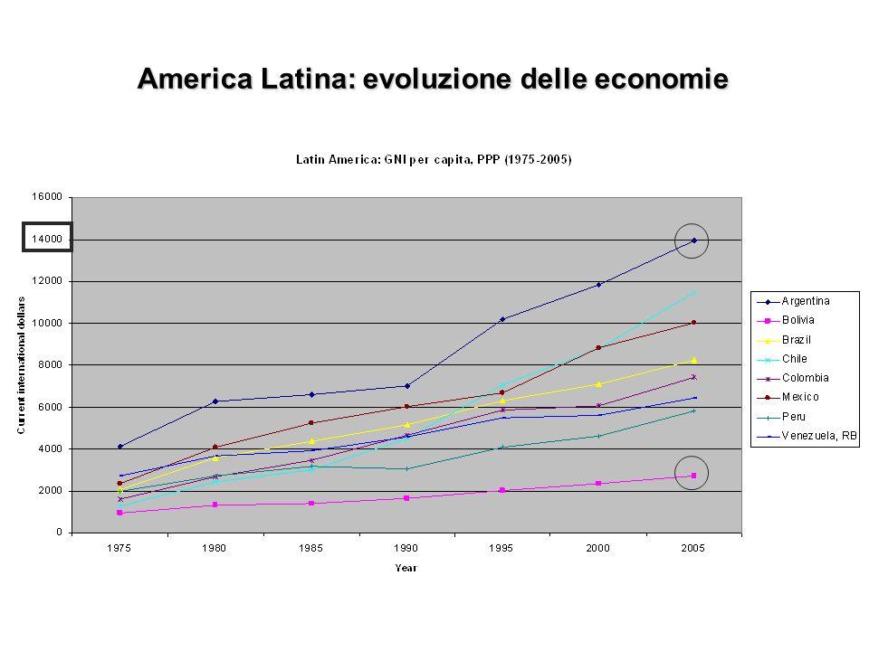 America Latina: evoluzione delle economie America Latina: evoluzione delle economie