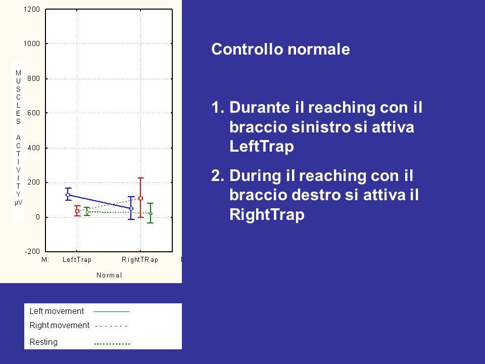 Controllo normale 1.Durante il reaching con il braccio sinistro si attiva LeftTrap 2.During il reaching con il braccio destro si attiva il RightTrap Left movement Right movement - - - - - - - Resting..……….