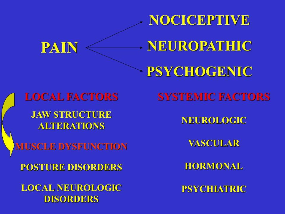 PAIN NOCICEPTIVENEUROPATHICPSYCHOGENIC LOCAL FACTORS JAW STRUCTURE ALTERATIONS MUSCLE DYSFUNCTION POSTURE DISORDERS LOCAL NEUROLOGIC DISORDERS SYSTEMI