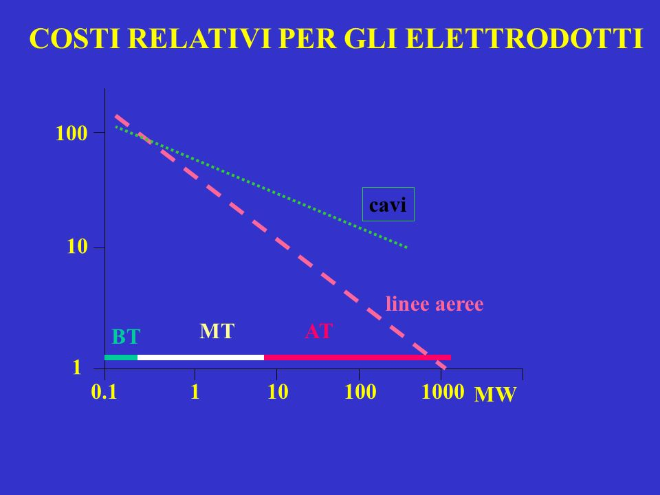 0.1 1 10 100 1000 1 10 100 MW cavi linee aeree BT MTAT COSTI RELATIVI PER GLI ELETTRODOTTI