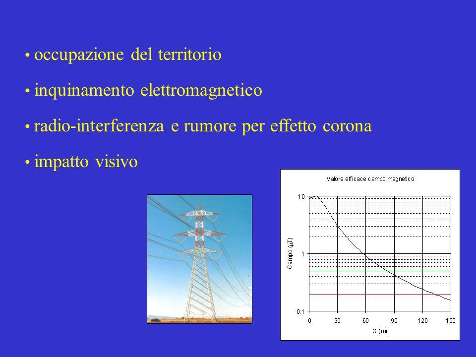 Elementi di impatto occupazione del territorio inquinamento elettromagnetico radio-interferenza e rumore per effetto corona impatto visivo