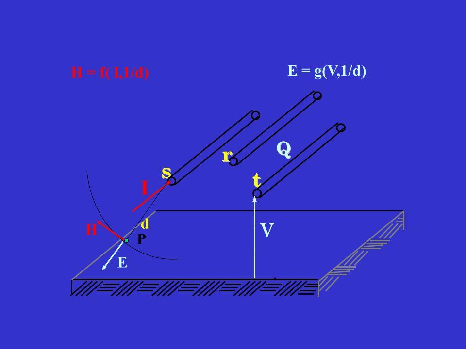 s s t t r r V Q Q I d P H E H = f( I,1/d) E = g(V,1/d)
