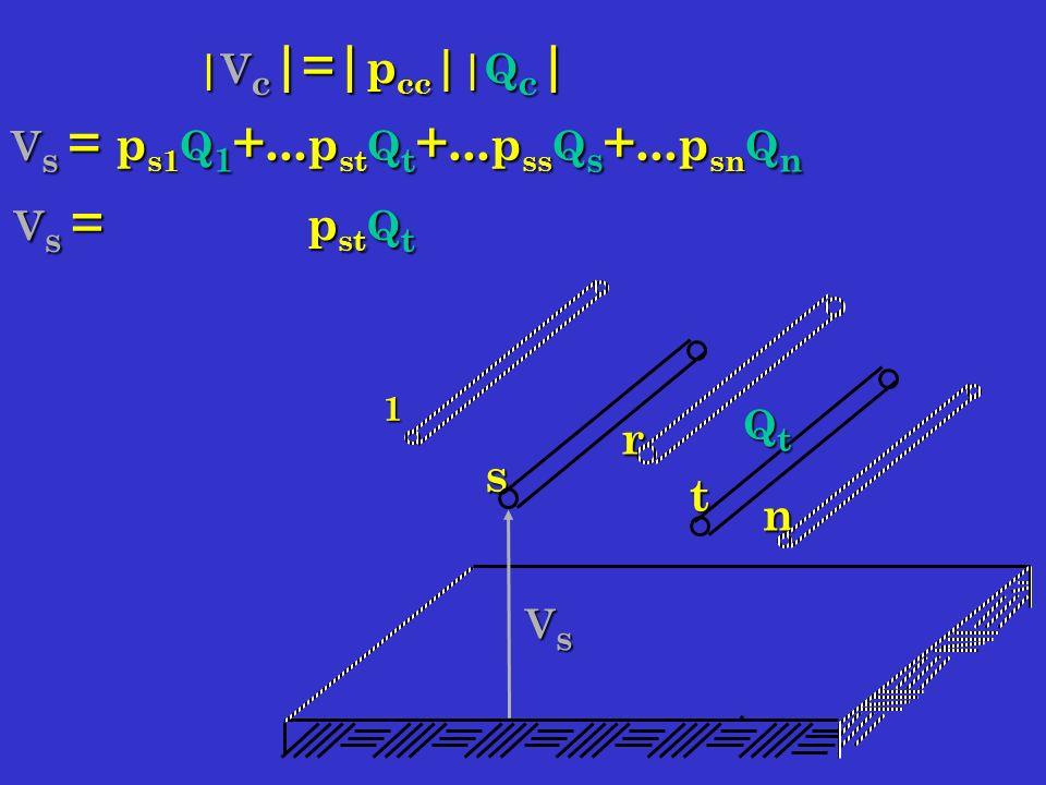 s 1 n t r VsVsVsVs QtQtQtQt |V c |=| p cc | |Q c | V s = p s1 Q 1 +...