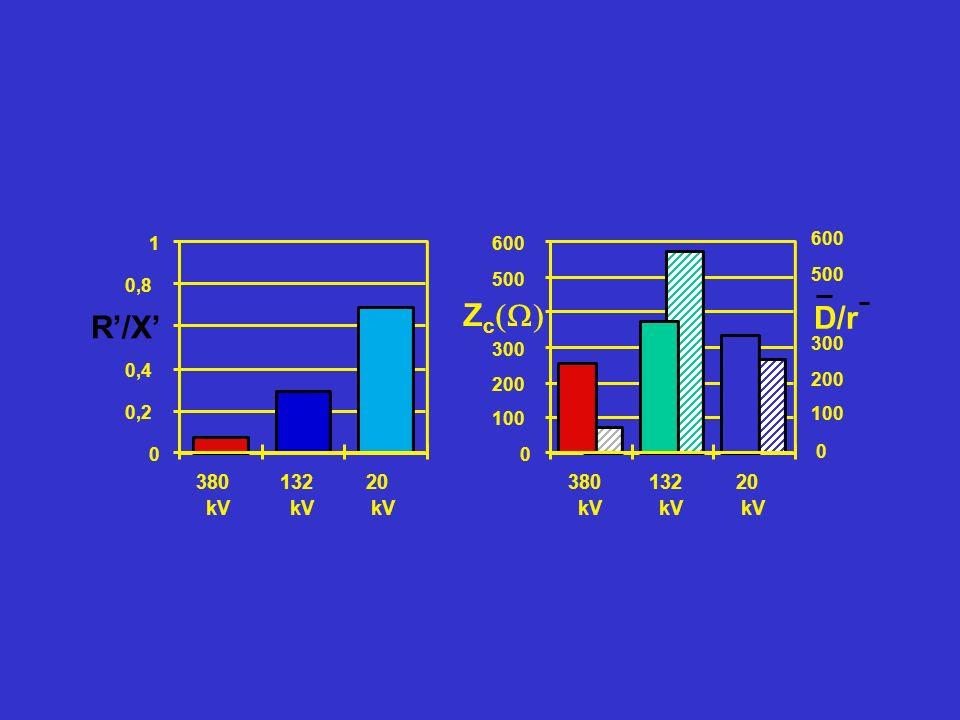 0 100 200 300 Z c 500 600 380 kV 132 kV 20 kV 0 0,2 0,4 0,8 1 380 kV 132 kV 20 kV R/X D/r 0 100 200 300 500 600