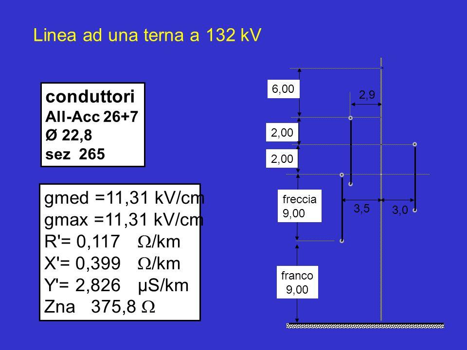 gmed =11,31 kV/cm gmax =11,31 kV/cm R = 0,117 /km X = 0,399 /km Y = 2,826µS/km Zna375,8 Linea ad una terna a 132 kV 3,5 2,9 2,00 3,0 6,00 freccia 9,00 franco 9,00 conduttori All-Acc 26+7 Ø 22,8 sez 265