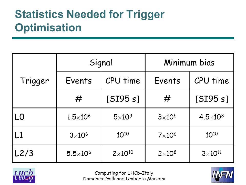 Computing for LHCb-Italy Domenico Galli and Umberto Marconi Statistics Needed for Trigger Optimisation Trigger SignalMinimum bias EventsCPU timeEventsCPU time #[SI95 s]# L0 1.5 10 6 5 10 9 3 10 5 4.5 10 8 L1 3 10 610 7 10 610 L2/3 5.5 10 6 2 10 10 2 10 8 3 10 11