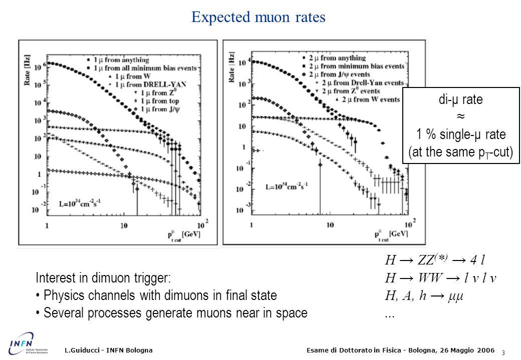 34 Esame di Dottorato in Fisica - Bologna, 26 Maggio 2006L.Guiducci - INFN Bologna Turn-on curves for several Pt cuts