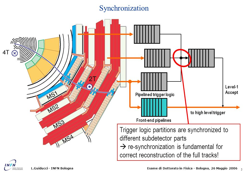 26 Esame di Dottorato in Fisica - Bologna, 26 Maggio 2006L.Guiducci - INFN Bologna Trigger system overview On-line reduction from interaction rate (~700 MHz) to storage rate (~ 100 Hz) Trigger chain based on 2 levels Level-1 custom processors muon and calorimeters pipelined (sync.
