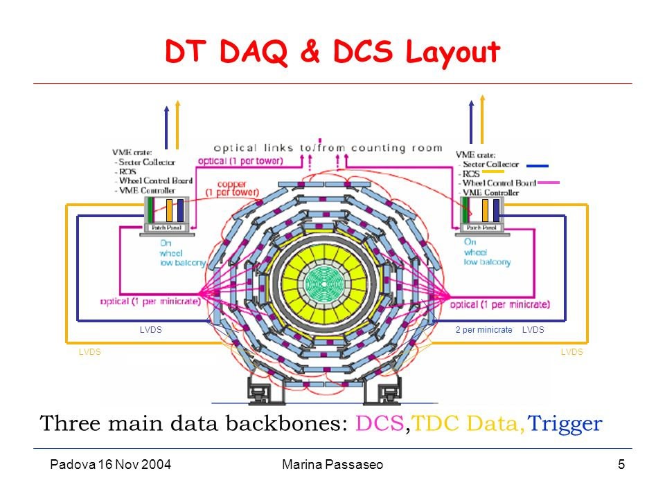 Padova 16 Nov 2004Marina Passaseo5 DT DAQ & DCS Layout LVDS 2 per minicrate Three main data backbones: DCS,TDC Data,Trigger