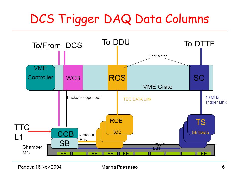Padova 16 Nov 2004Marina Passaseo7 DT TestBeam (Local) DAQ 40 MHz Trigger Link Due to synchronization issues, building ran on a event by event basis (no Event ID on trigger data stream) FE SB RO B tdc TB bti traco CCB ROSSC To DTTF DCS Labview Clients VME Crate Chamber MiniCrate Readout Bus Trigger Bus TDC DATA Link TTC vi Scintillators T0 PU Autotrigger XDAQ node CCB Server RUBU Run Control PU From DTTF