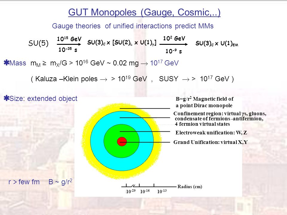 Gauge theories of unified interactions predict MMs Mass m M m X /G > 10 16 GeV ~ 0.02 mg 10 17 GeV ( Kaluza –Klein poles > 10 19 GeV, SUSY > 10 17 GeV ) GUT Monopoles (Gauge, Cosmic,..) SU(5) 10 15 GeV 10 -35 s SU(3) C x [SU(2) L x U(1) y ] 10 2 GeV 10 -9 s SU(3) C x U(1) EM Grand Unification: virtual X,Y Electroweak unification: W, Z Confinement region: virtual s, gluons, condensate of fermions -antifermion, 4 fermion virtual states B=g/r 2 Magnetic field of a point Dirac monopole Radius (cm) 10 -29 10 -16 10 -13 r few fm B ~ g/r 2 Size: extended object