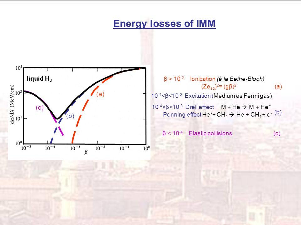 CR39® ρ = 1.32 g /cm 3 (C 12 H 18 O 7 ) n A/Z = 1.877 MAKROFOL ® ρ = 1.29 g /cm 3 (C 16 H 14 O 3 ) n A/Z = 1.896 158 A GeV 82+ Pb in CR39 20X Mag.