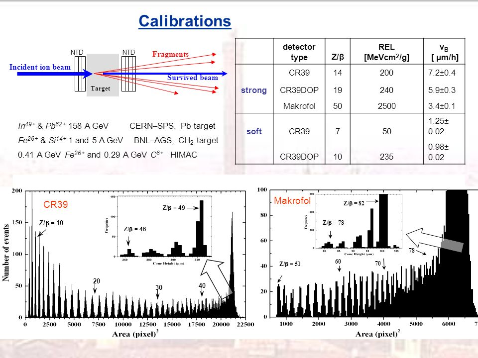 Calibrations In 49+ & Pb A GeV CERN–SPS, Pb target Fe 26+ & Si and 5 A GeV BNL–AGS, CH 2 target 0.41 A GeV Fe 26+ and 0.29 A GeV C 6+ HIMAC detector typeZ/β REL [MeVcm 2 /g] v B [ μm/h] CR ±0.4 strongCR39DOP ±0.3 Makrofol ±0.1 softCR ± 0.02 CR39DOP ± 0.02 p-1 Survived beam Fragments Target Incident ion beam NTD Z/ = 78 Z/ = 82 Z/ = Z/ = Z/ = 46 Z/ = 49 CR39 Makrofol