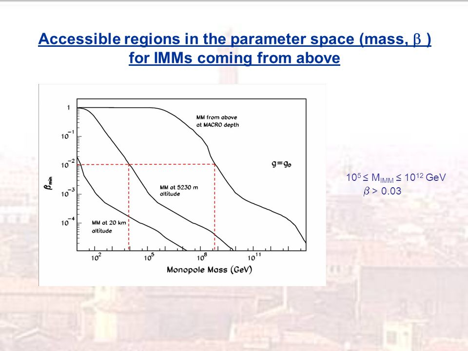 10 5 M IMM 10 12 GeV > 0.03 Accessible regions in the parameter space (mass, ) for IMMs coming from above