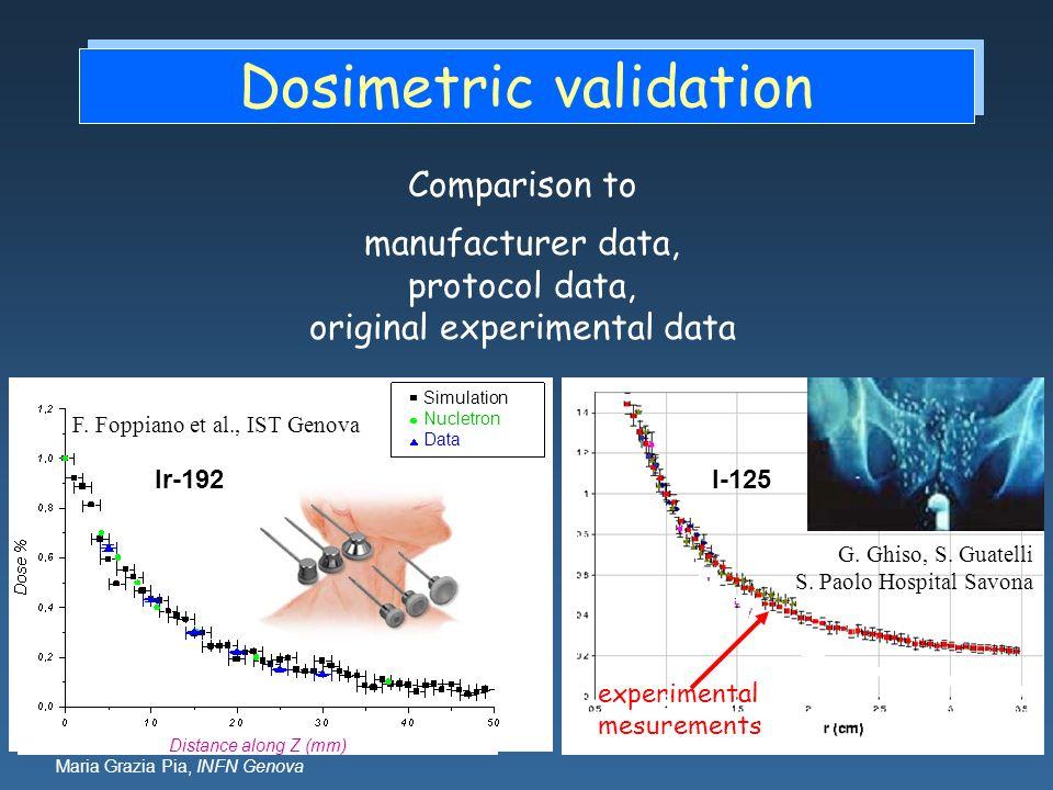 Maria Grazia Pia, INFN Genova Dosimetric validation Distance along Z (mm) Simulation Nucletron Data F. Foppiano et al., IST Genova Comparison to manuf