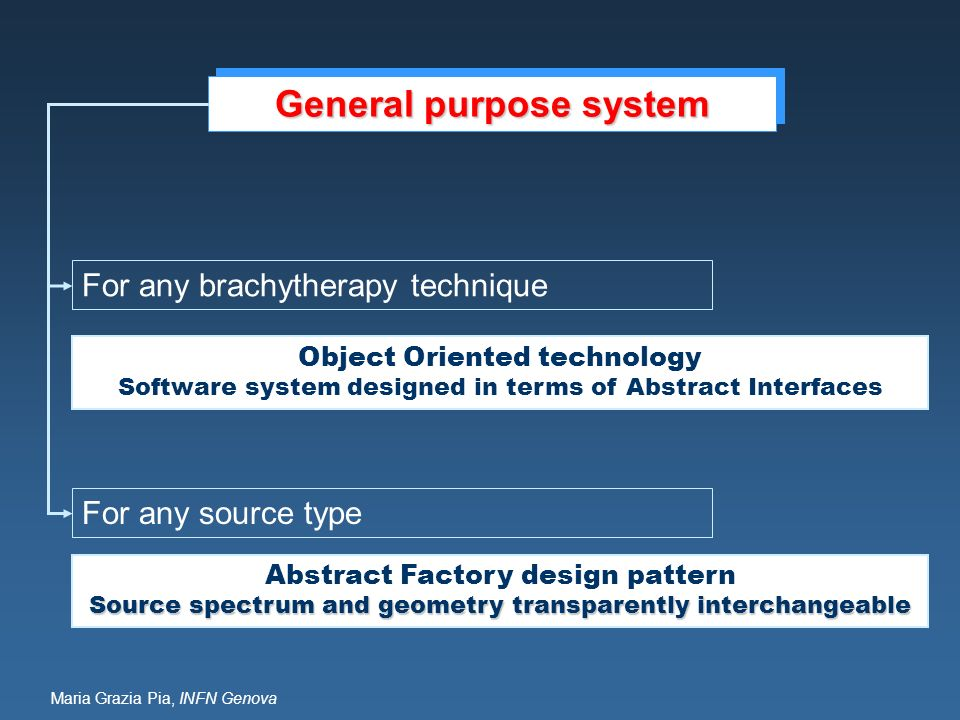 Maria Grazia Pia, INFN Genova General purpose system Object Oriented technology Software system designed in terms of Abstract Interfaces Abstract Fact