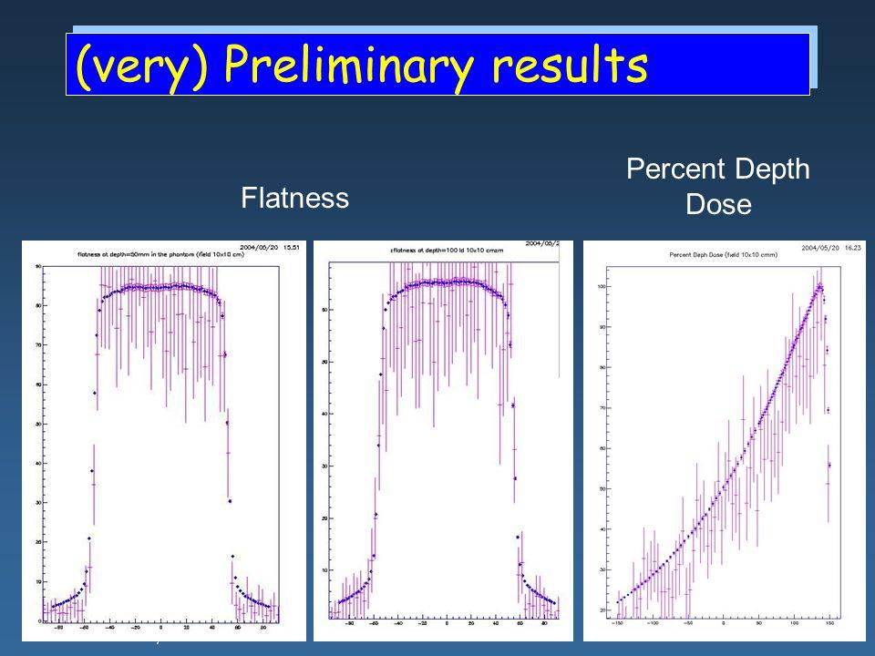Maria Grazia Pia, INFN Genova (very) Preliminary results Flatness Percent Depth Dose