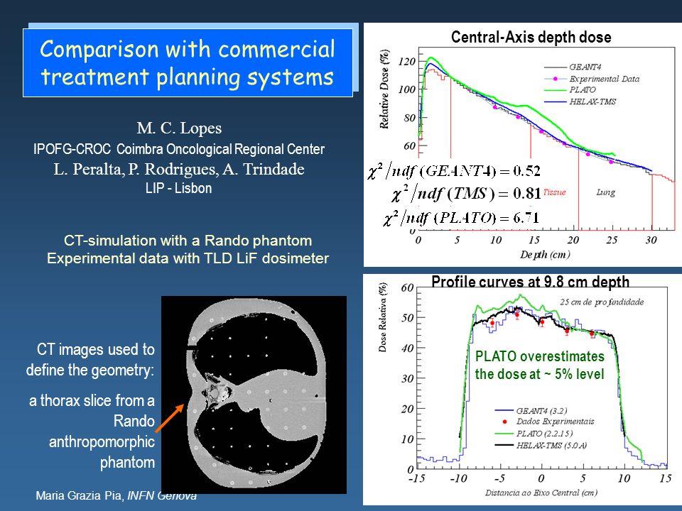Maria Grazia Pia, INFN Genova CT-simulation with a Rando phantom Experimental data with TLD LiF dosimeter CT images used to define the geometry: a tho