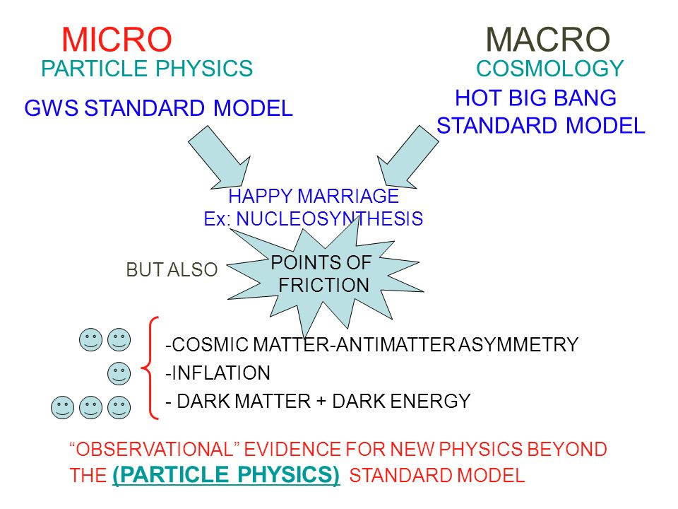 MICROMACRO PARTICLE PHYSICSCOSMOLOGY GWS STANDARD MODEL HOT BIG BANG STANDARD MODEL HAPPY MARRIAGE Ex: NUCLEOSYNTHESIS BUT ALSO POINTS OF FRICTION -CO