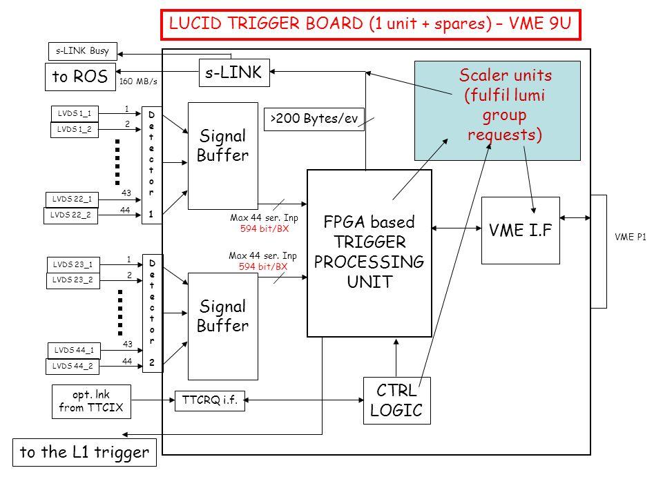 Signal Buffer TTCRQ i.f. opt.