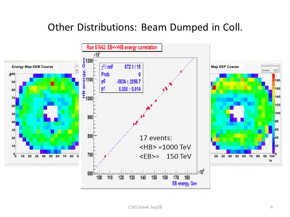 CMS Week Sep084 Other Distributions: Beam Dumped in Coll. Energy in ECAL (EE-, EB, EE+)