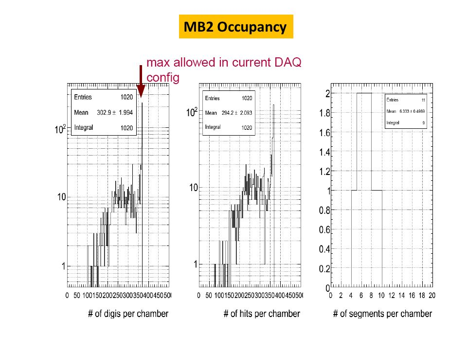 MB2 Occupancy