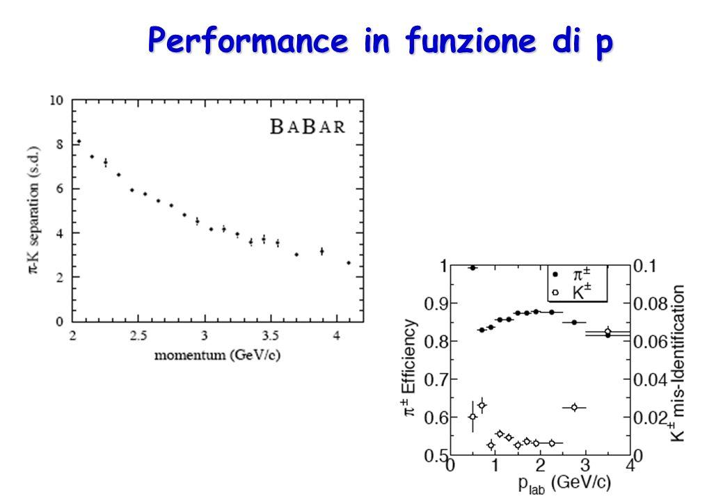 29 Performance in funzione di p