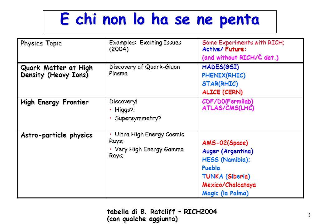 3 tabella di B. Ratcliff – RICH2004 (con qualche aggiunta) E chi non lo ha se ne penta Physics Topic Examples: Exciting Issues (2004) Some Experiments