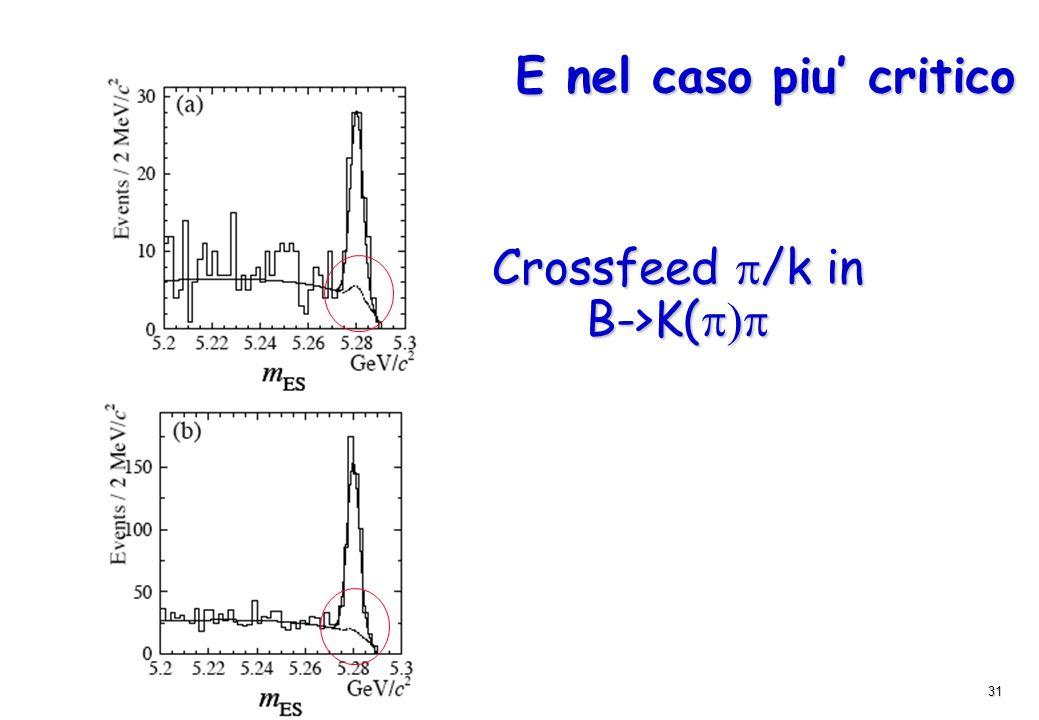 31 E nel caso piu critico Crossfeed /k in B->K( B->K(