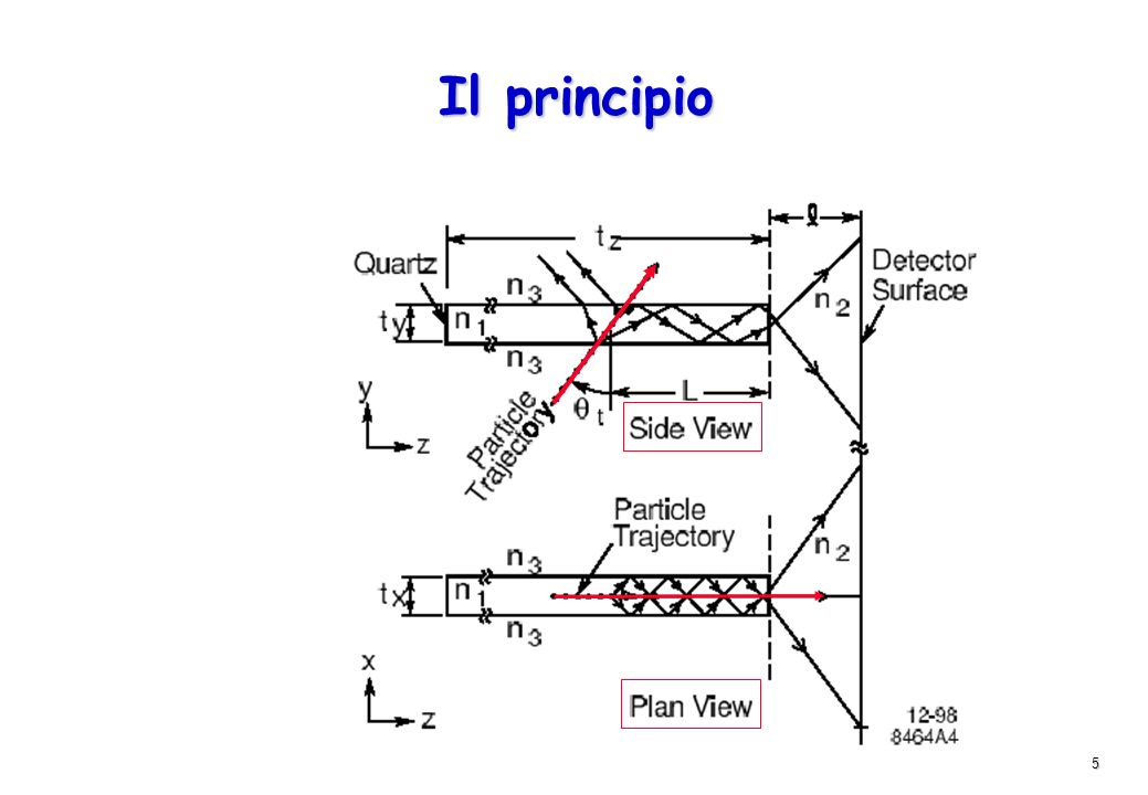 5 Il principio