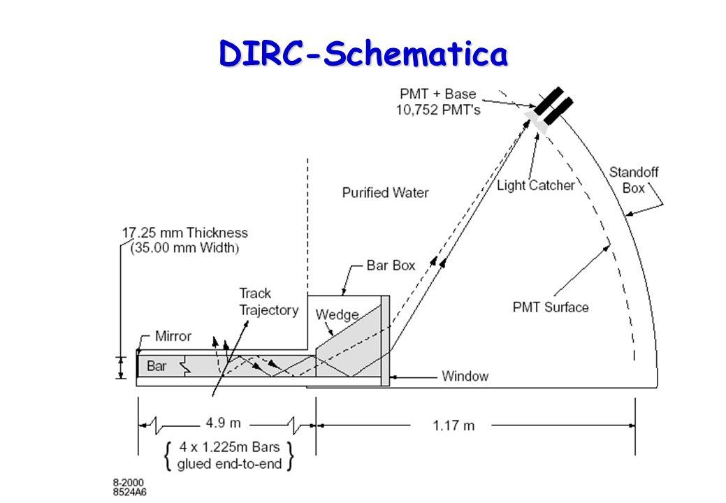 9 DIRC-Schematica