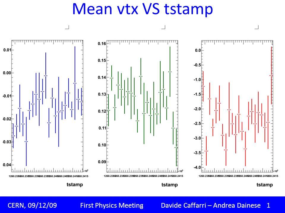 Mean vtx VS tstamp Padova, 09/11/09 Corso di dottorato XXIV ciclo Davide Caffarri.. CERN, 09/12/09 First Physics Meeting Davide Caffarri – Andrea Dain